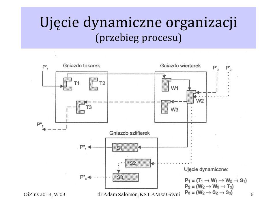 Ujęcie dynamiczne organizacji (przebieg procesu)