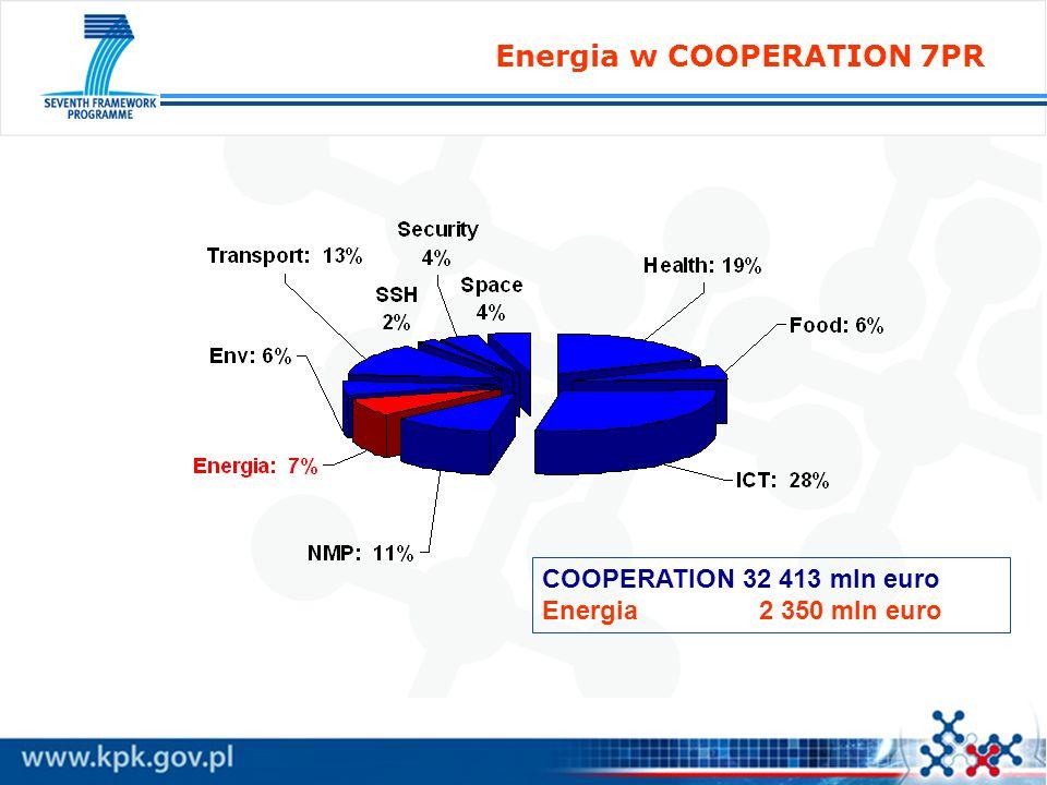 Energia w COOPERATION 7PR