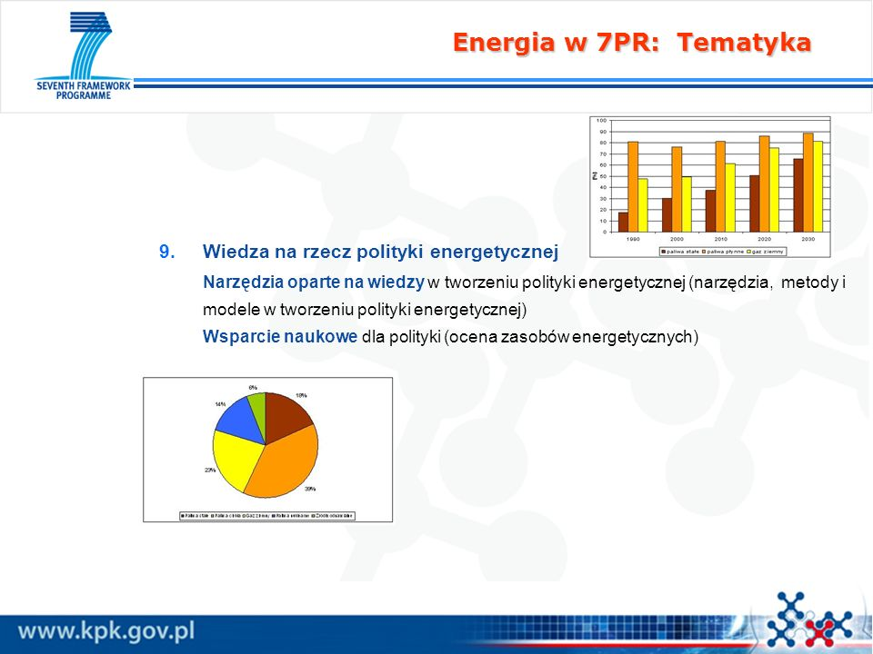 Energia w 7PR: Tematyka Wiedza na rzecz polityki energetycznej