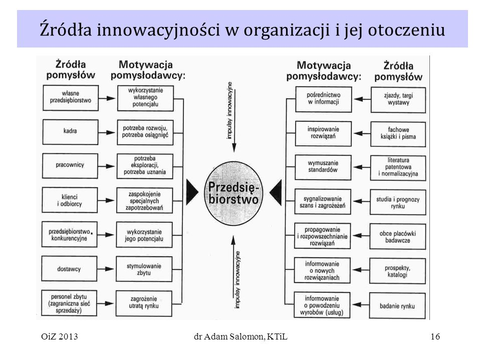 Źródła innowacyjności w organizacji i jej otoczeniu