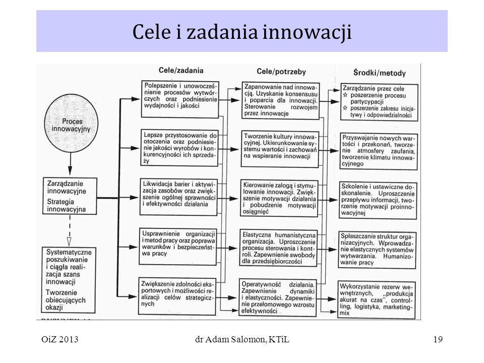 Cele i zadania innowacji
