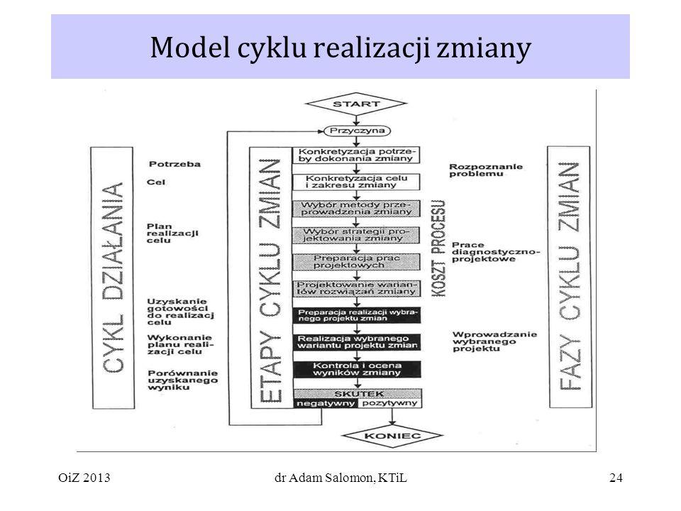 Model cyklu realizacji zmiany