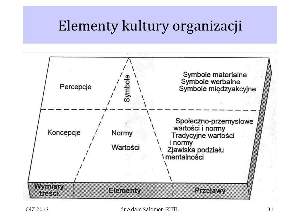 Elementy kultury organizacji