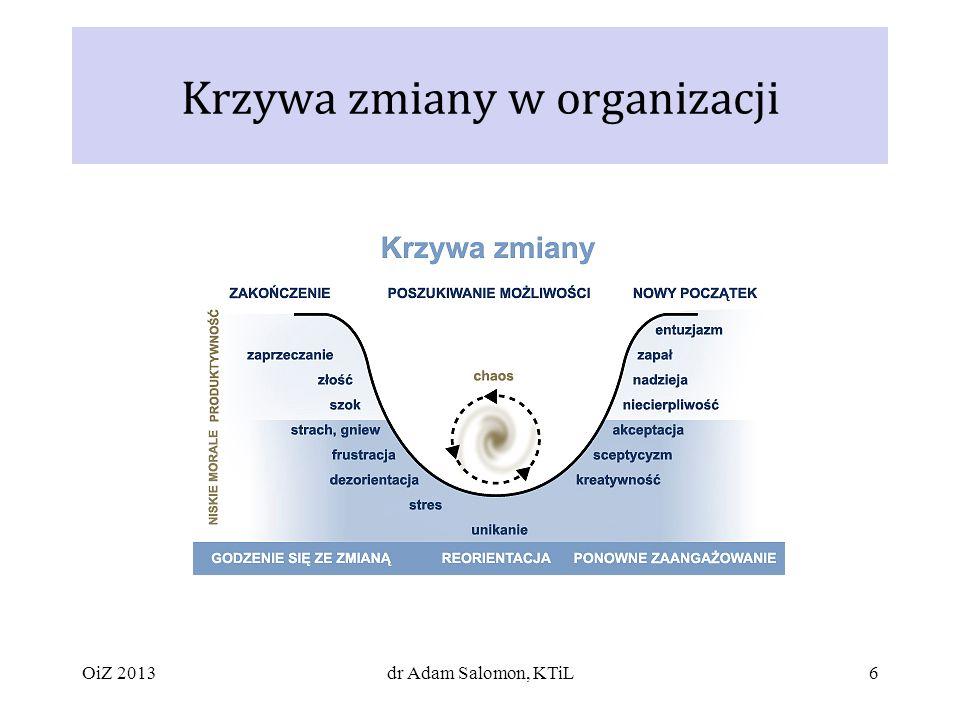 Krzywa zmiany w organizacji