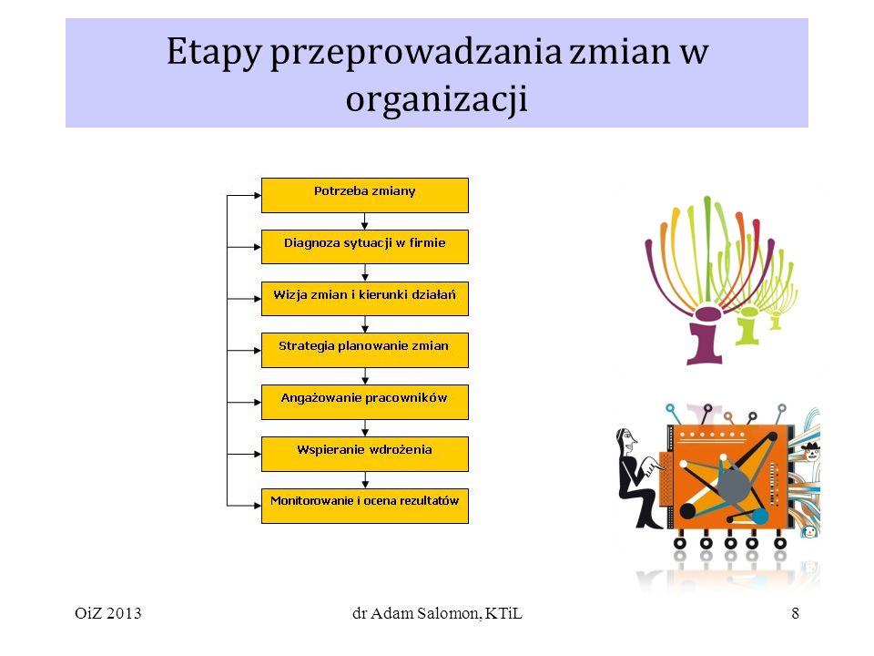 Etapy przeprowadzania zmian w organizacji