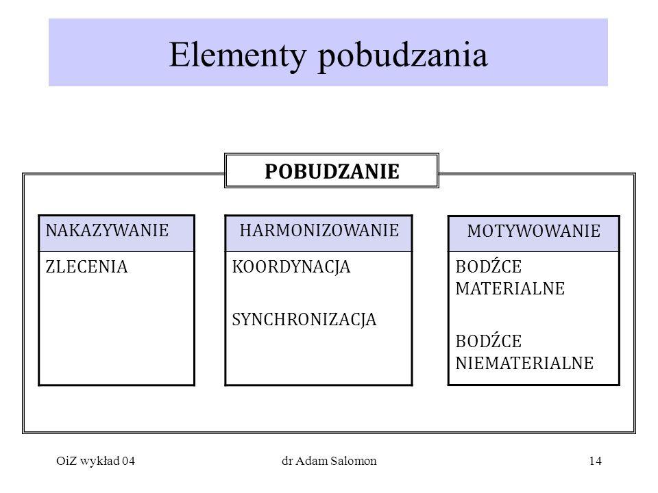 Elementy pobudzania POBUDZANIE NAKAZYWANIE ZLECENIA HARMONIZOWANIE