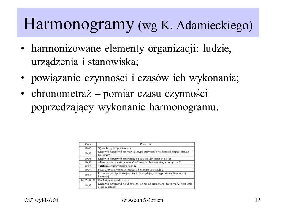 Harmonogramy (wg K. Adamieckiego)