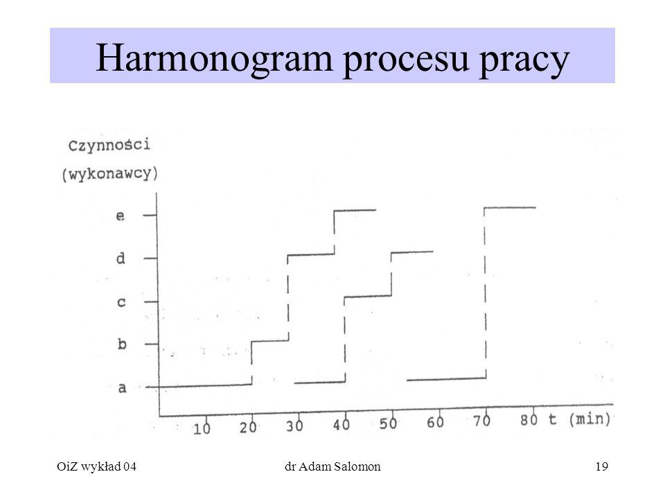 Harmonogram procesu pracy