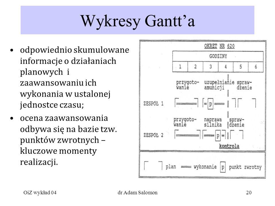 Wykresy Gantt'a odpowiednio skumulowane informacje o działaniach planowych i zaawansowaniu ich wykonania w ustalonej jednostce czasu;