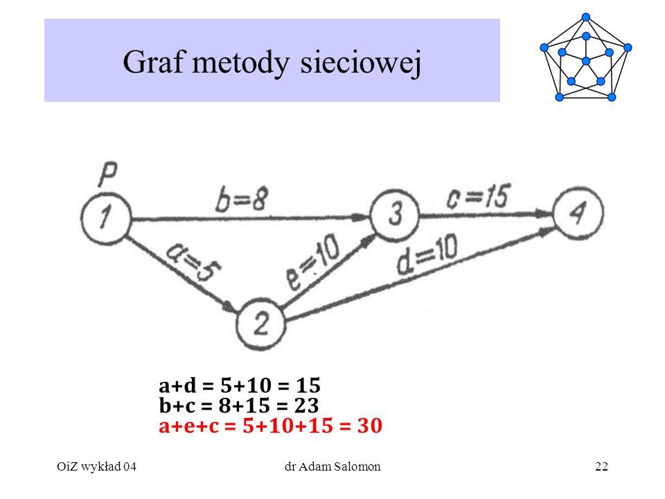 Graf metody sieciowej a+d = 5+10 = 15 b+c = 8+15 = 23