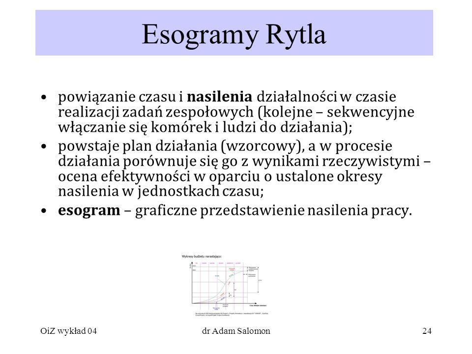 Esogramy Rytla