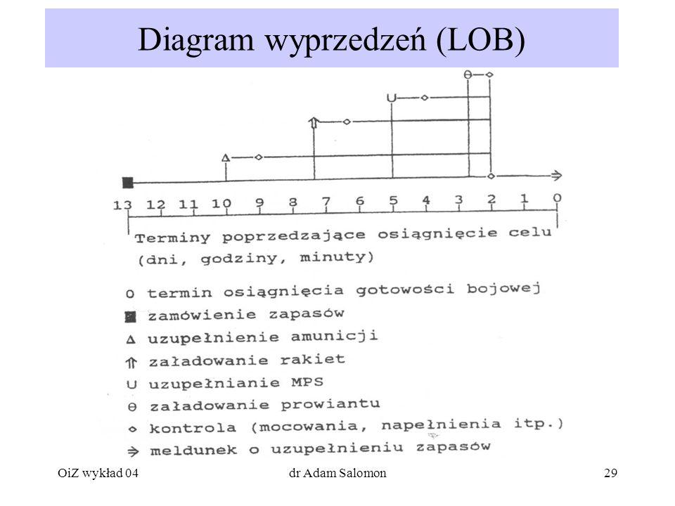 Diagram wyprzedzeń (LOB)