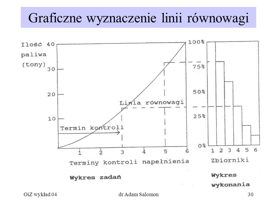 Graficzne wyznaczenie linii równowagi
