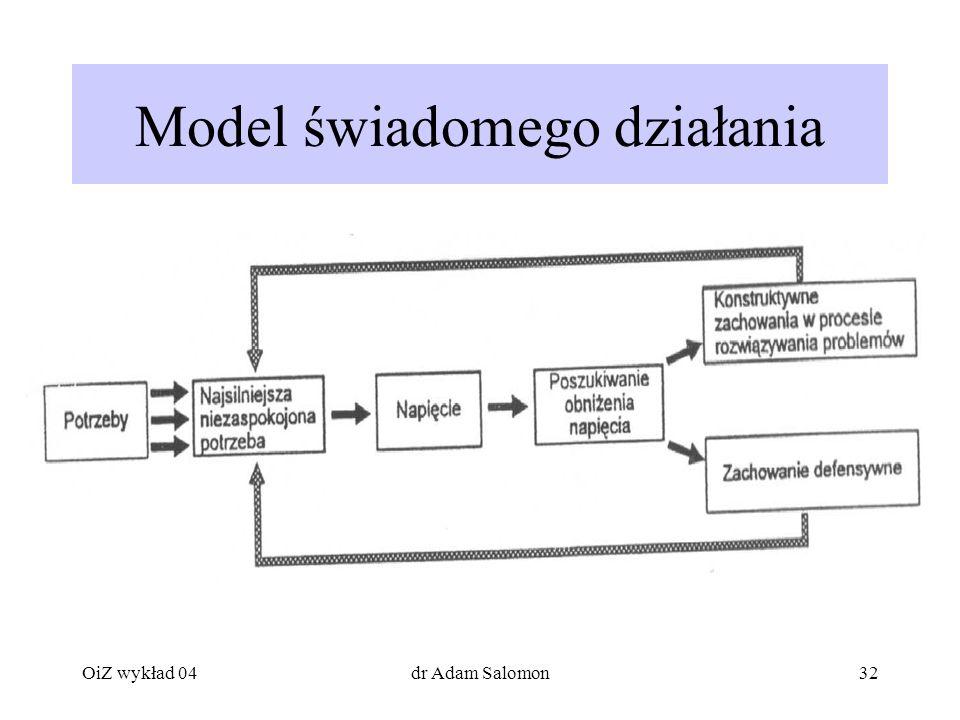 Model świadomego działania