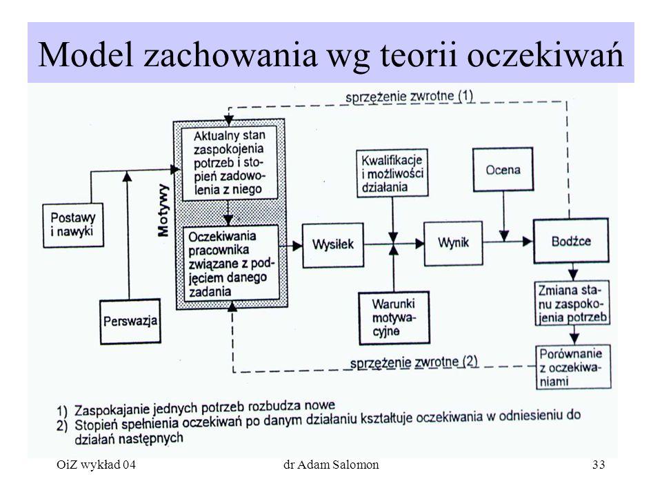 Model zachowania wg teorii oczekiwań