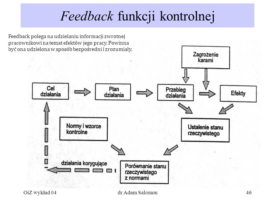Feedback funkcji kontrolnej