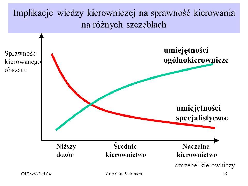 Implikacje wiedzy kierowniczej na sprawność kierowania na różnych szczeblach