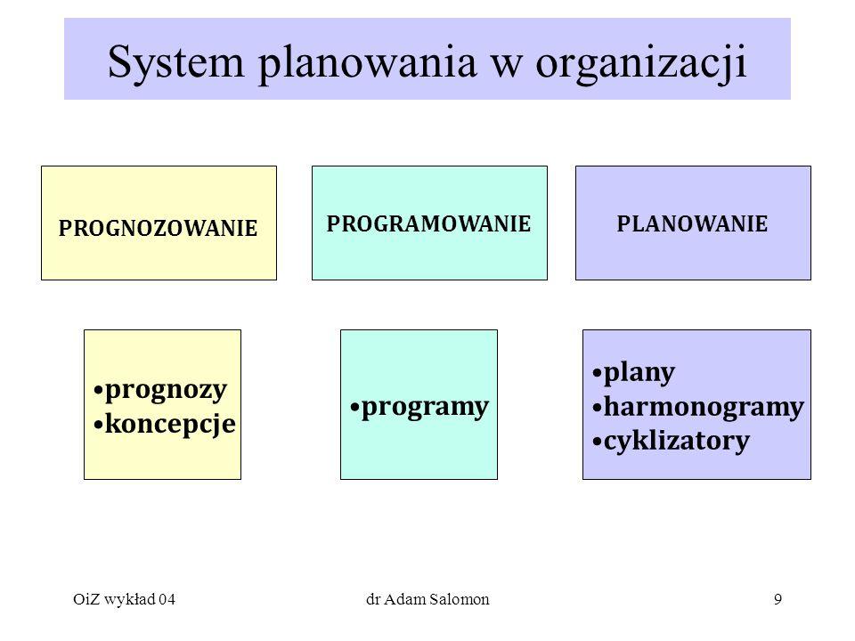 System planowania w organizacji