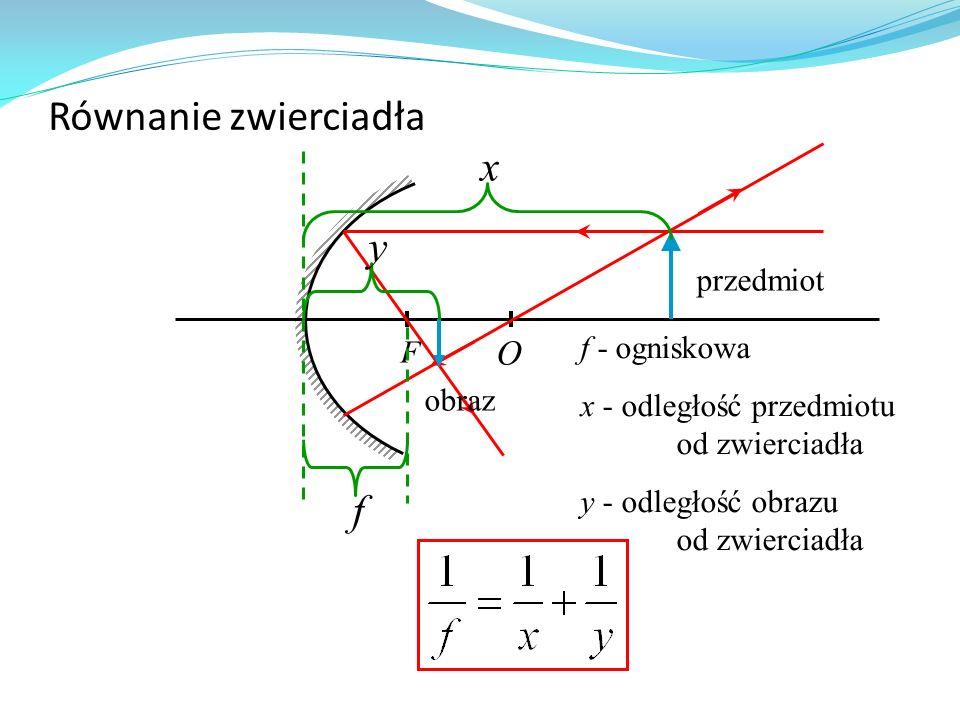 Równanie zwierciadła x y f O przedmiot f - ogniskowa F