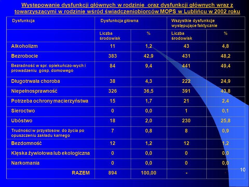 Występowanie dysfunkcji głównych w rodzinie oraz dysfunkcji głównych wraz z towarzyszącymi w rodzinie wśród świadczeniobiorców MOPS w Lublińcu w 2002 roku