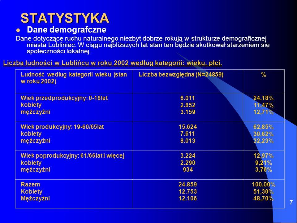 STATYSTYKA Dane demografczne