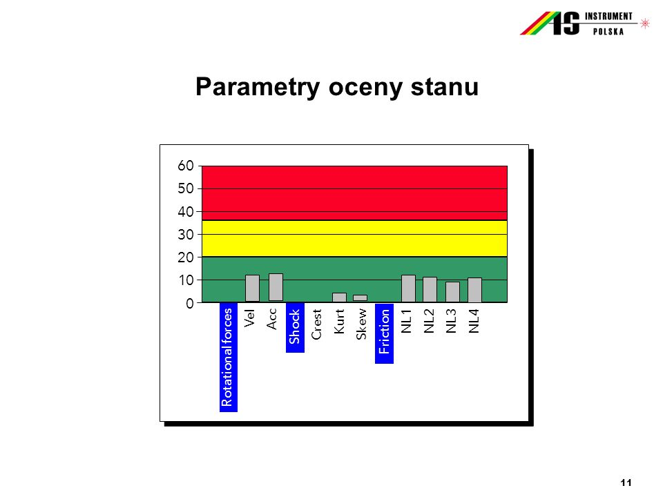 Parametry oceny stanu Rotational forces Vel Acc