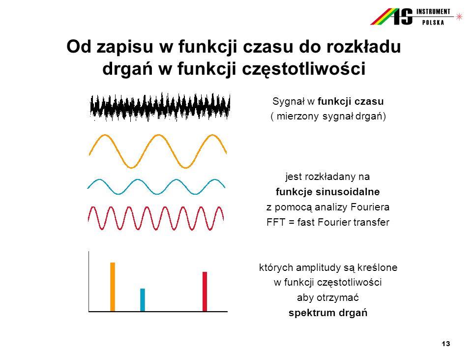 Od zapisu w funkcji czasu do rozkładu drgań w funkcji częstotliwości