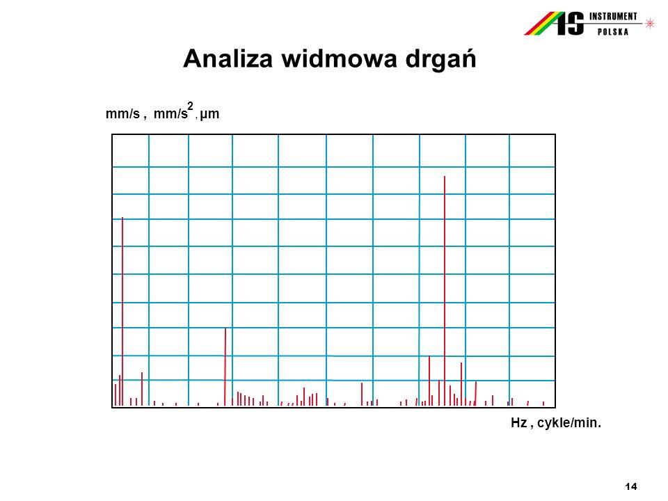 Analiza widmowa drgań mm/s , mm/s , μm 2 Hz , cykle/min.