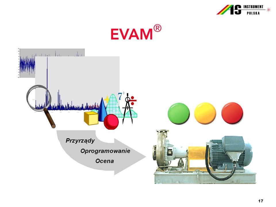 Przyrządy Oprogramowanie Ocena EVAM®