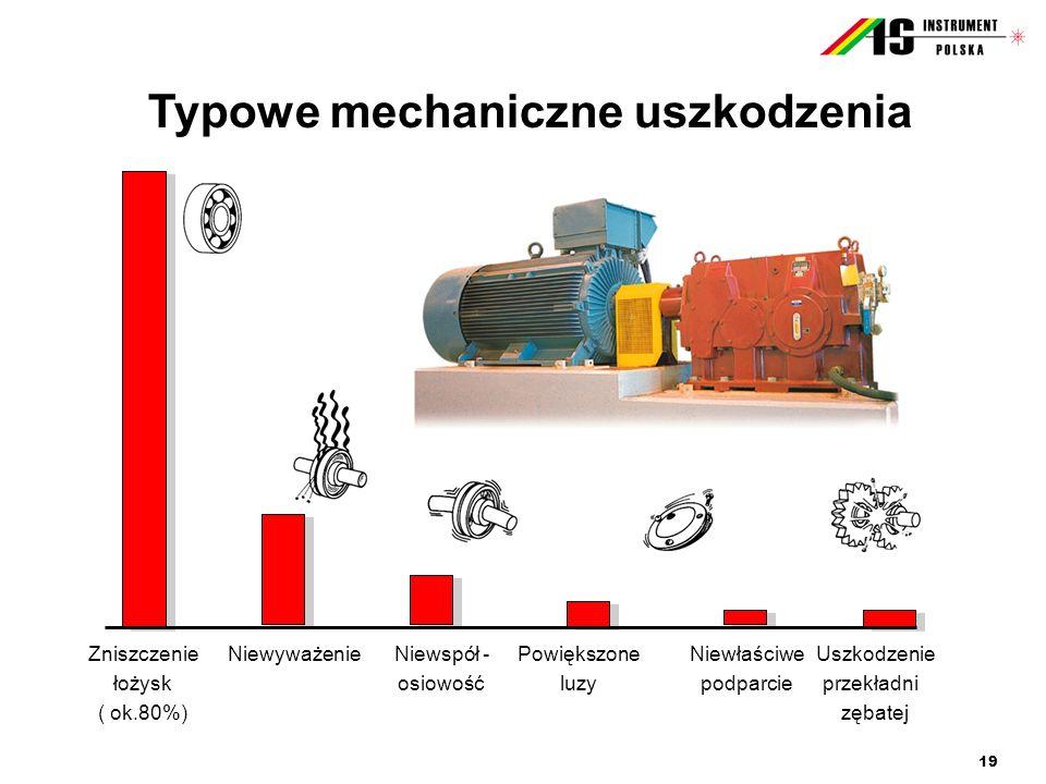 Typowe mechaniczne uszkodzenia