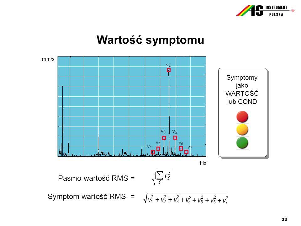 Wartość symptomu Pasmo wartość RMS = Symptom wartość RMS = v +