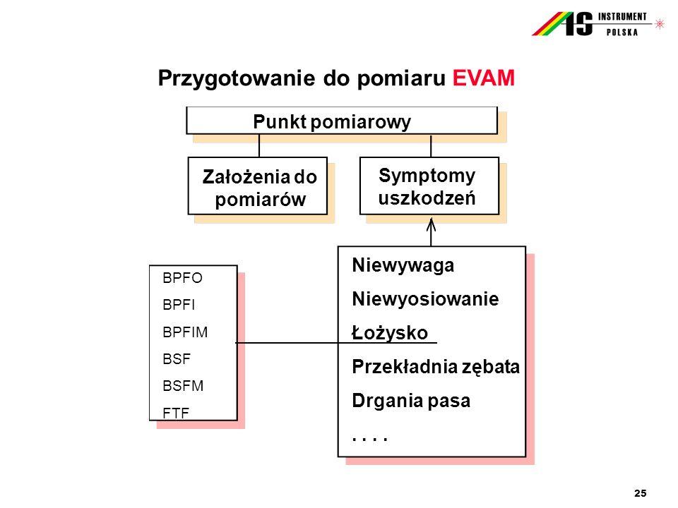 Przygotowanie do pomiaru EVAM