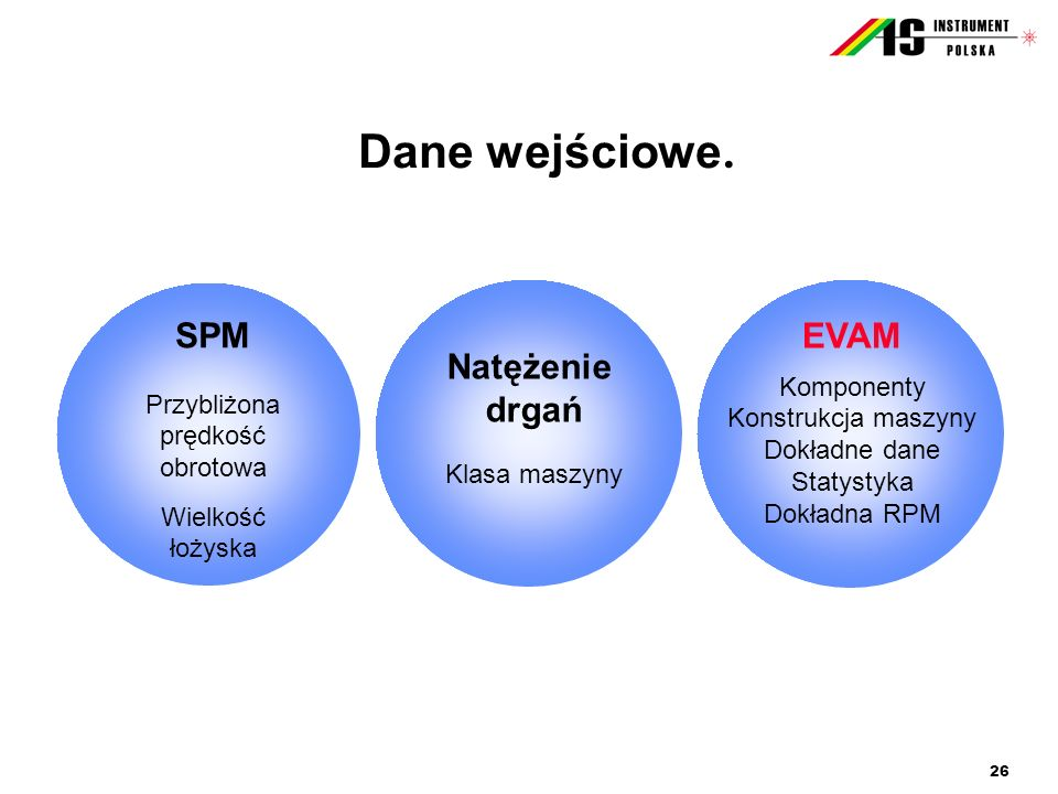 Dane wejściowe. SPM Natężenie drgań EVAM Komponenty Przybliżona