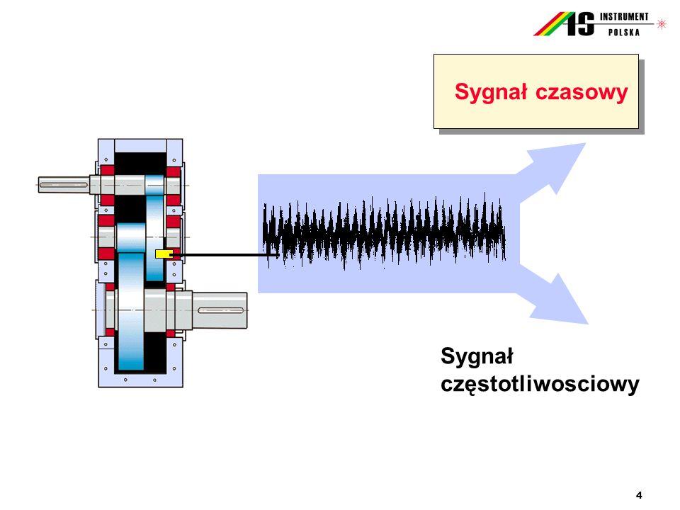 Sygnał częstotliwosciowy