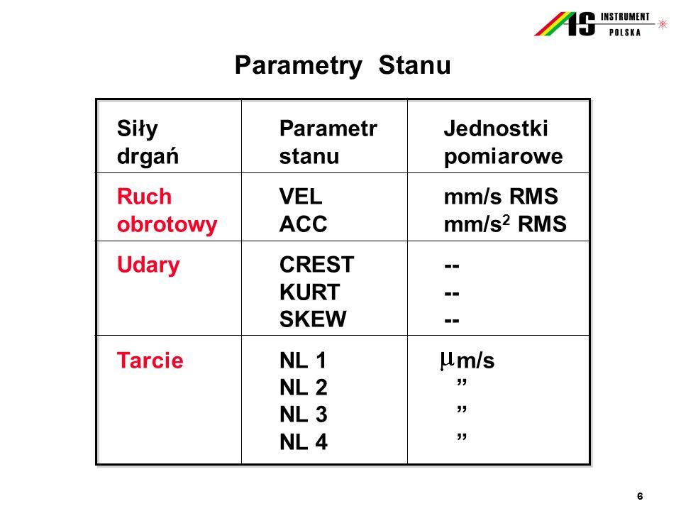 Parametry Stanu Siły Parametr Jednostki drgań stanu pomiarowe