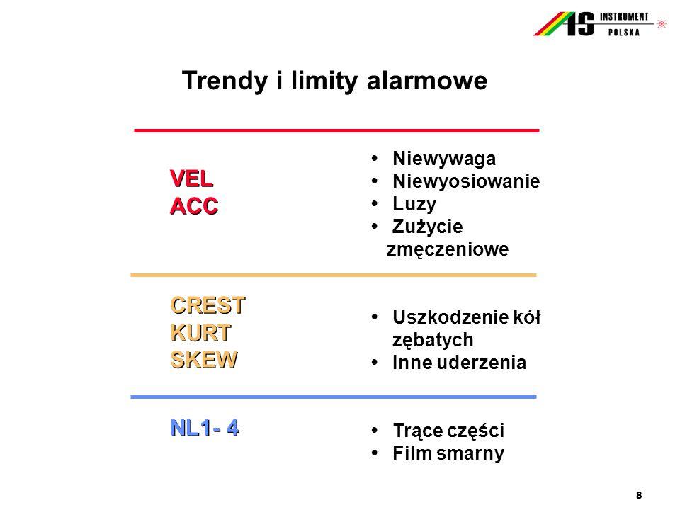 Trendy i limity alarmowe