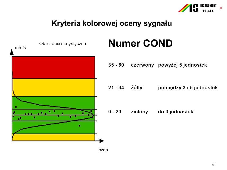 Kryteria kolorowej oceny sygnału