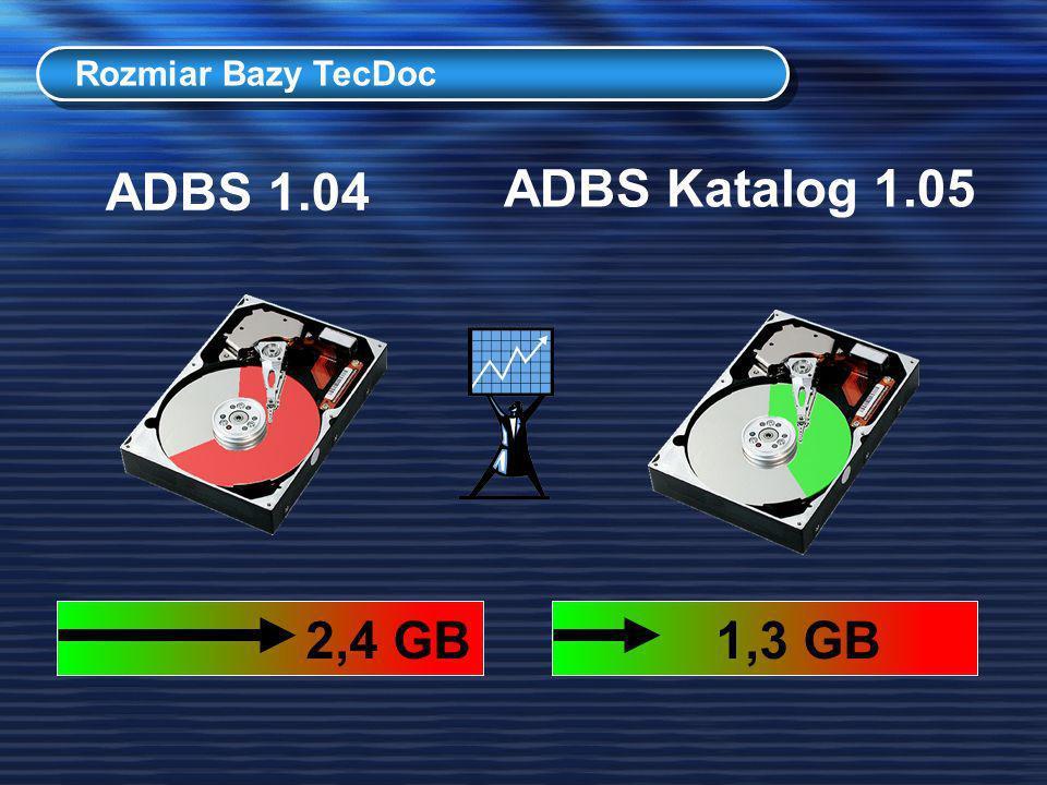 ADBS 1.04 ADBS Katalog 1.05 2,4 GB 1,3 GB Rozmiar Bazy TecDoc