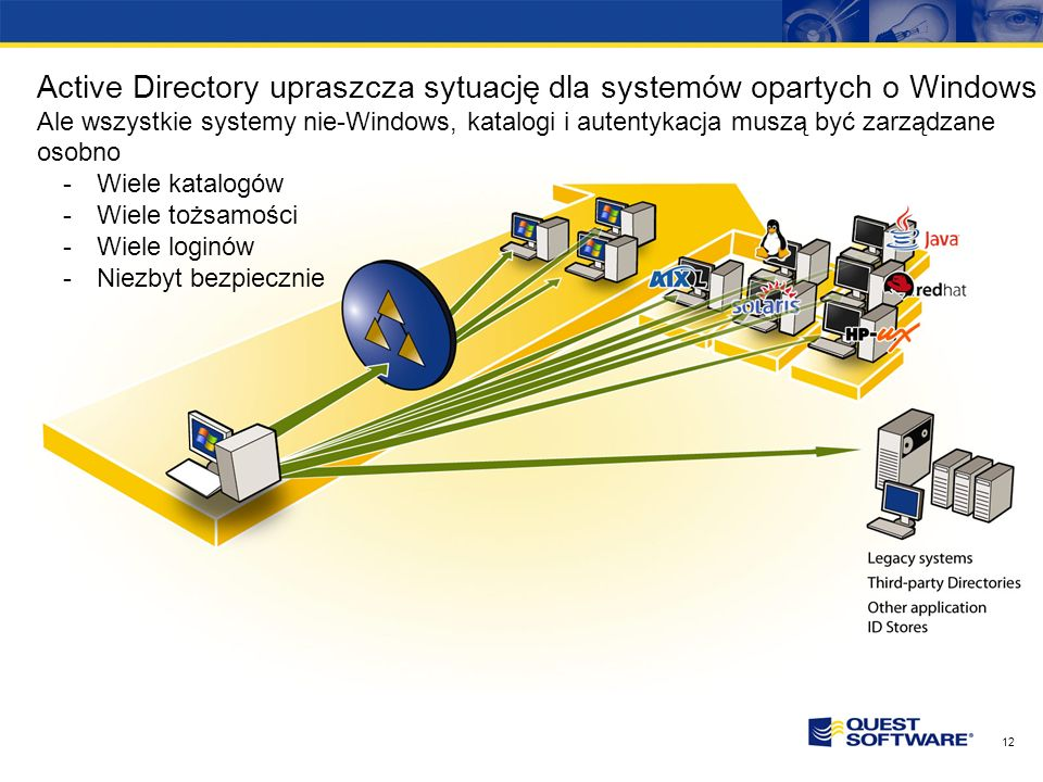 Active Directory upraszcza sytuację dla systemów opartych o Windows