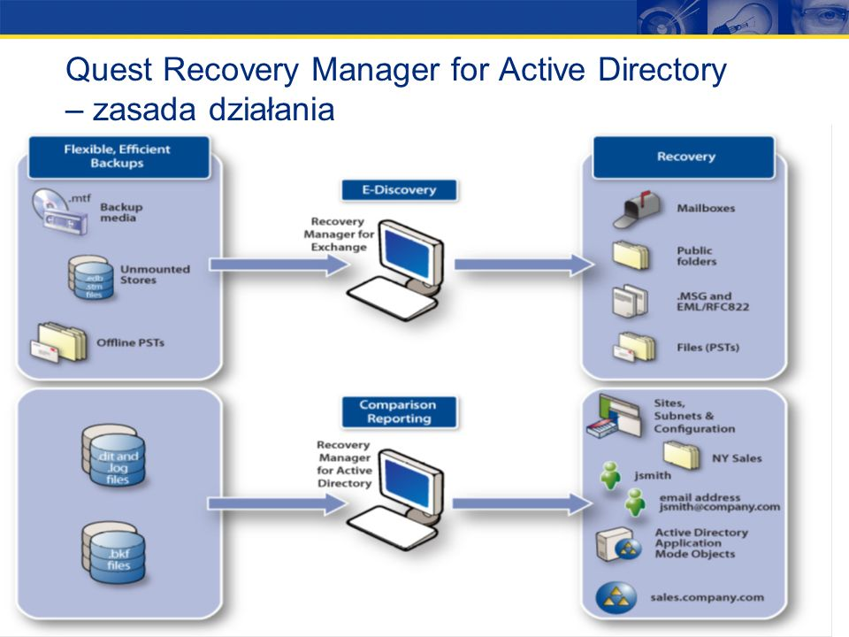 Quest Recovery Manager for Active Directory – zasada działania