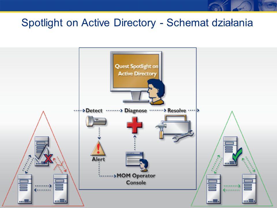 Spotlight on Active Directory - Schemat działania