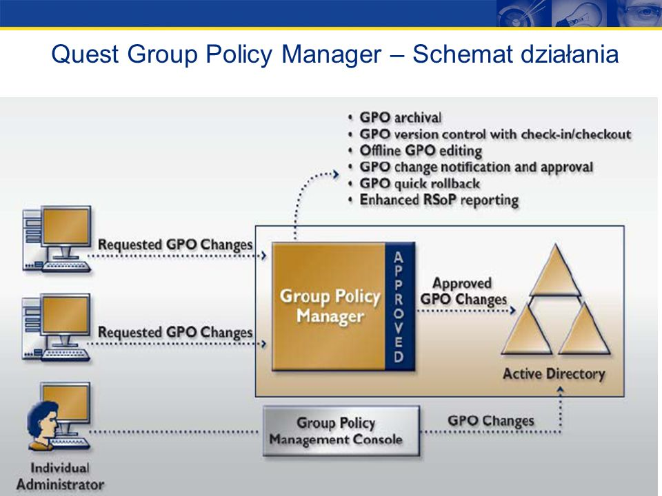 Quest Group Policy Manager – Schemat działania