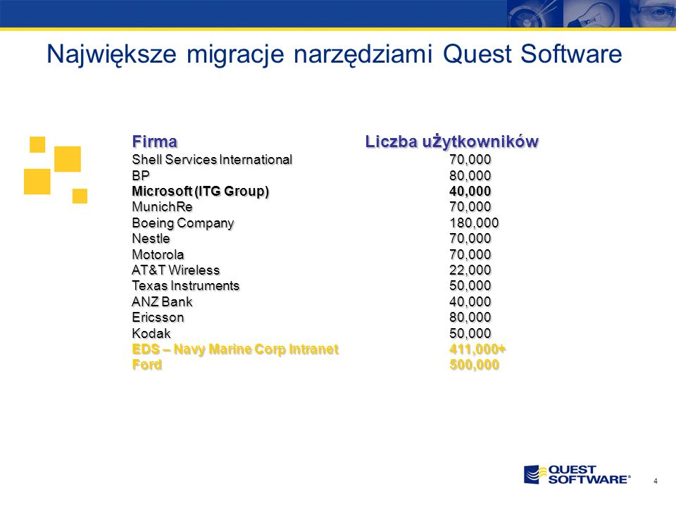 Największe migracje narzędziami Quest Software