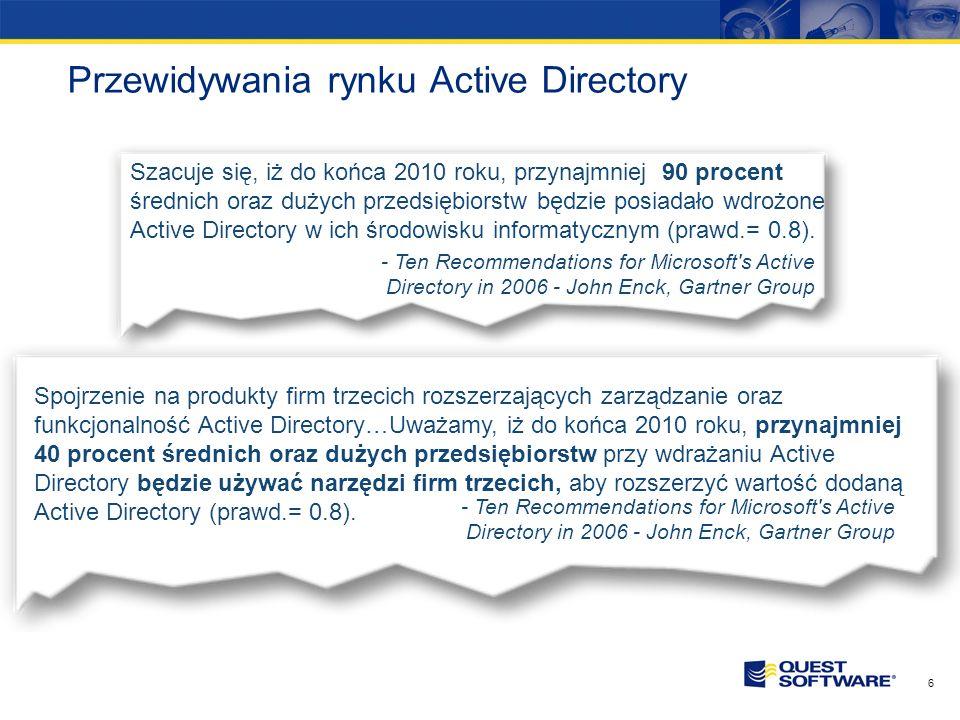 Przewidywania rynku Active Directory