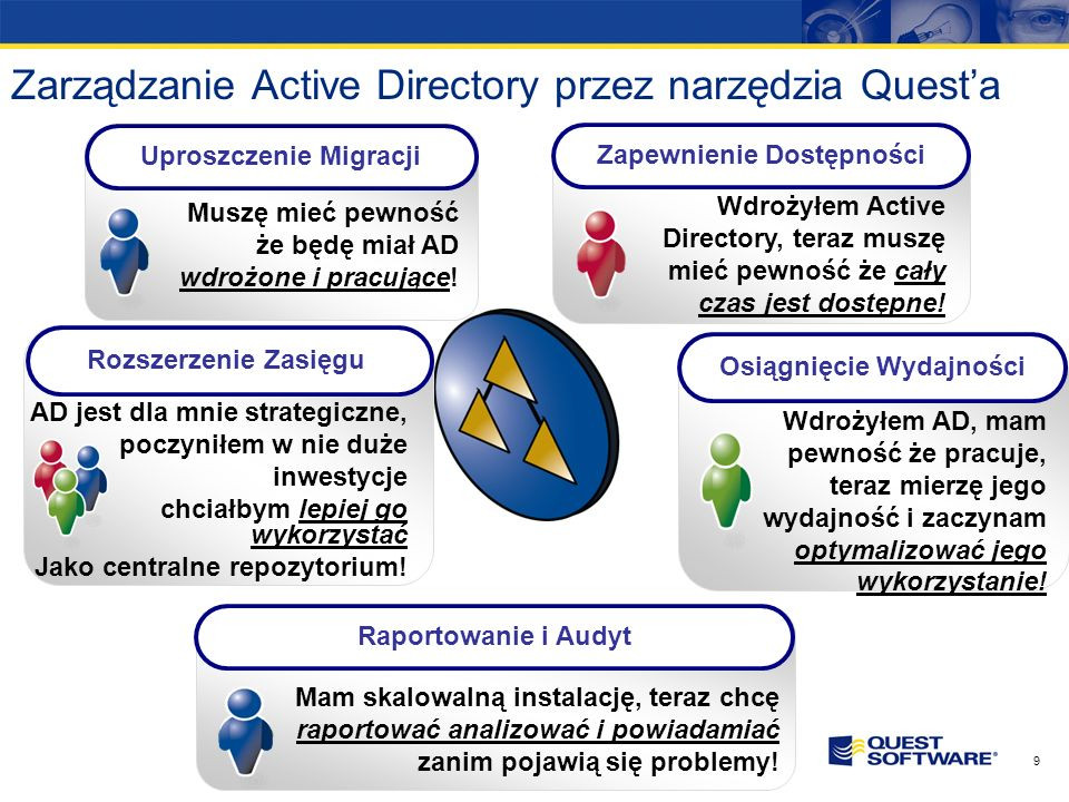 Zarządzanie Active Directory przez narzędzia Quest'a