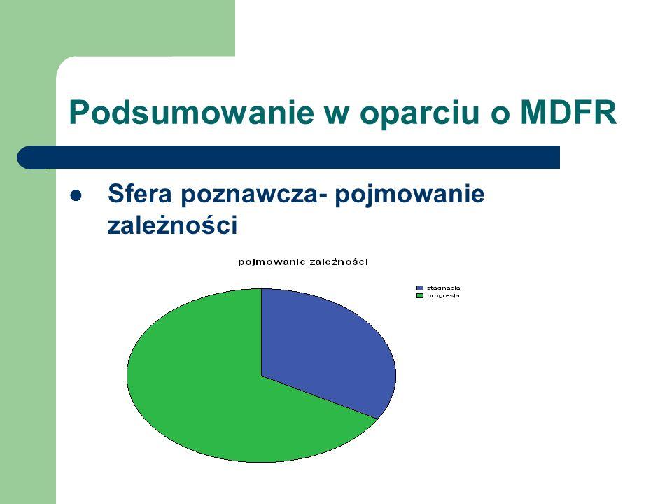 Podsumowanie w oparciu o MDFR