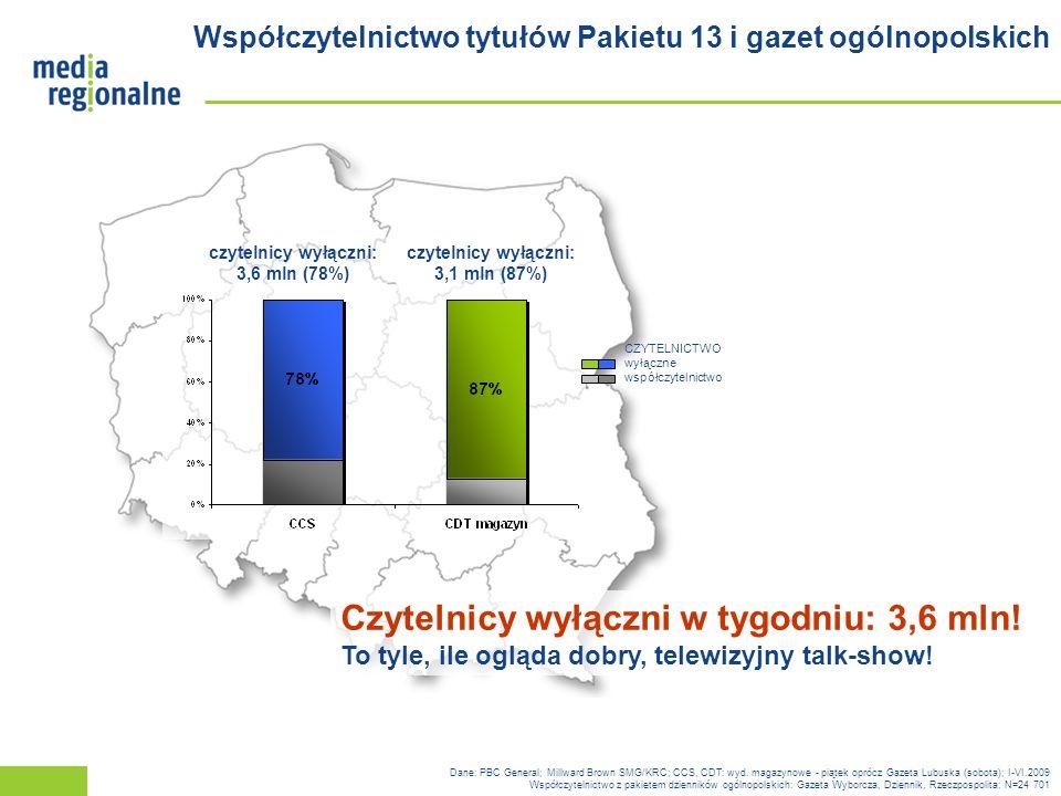 Współczytelnictwo tytułów Pakietu 13 i gazet ogólnopolskich