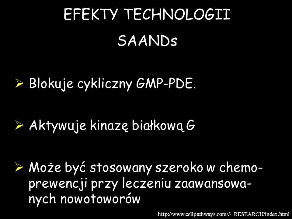 EFEKTY TECHNOLOGII SAANDs Blokuje cykliczny GMP-PDE.