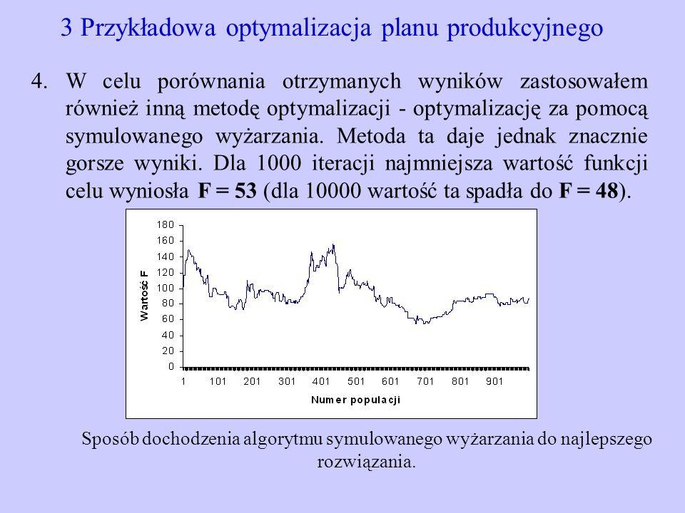 3 Przykładowa optymalizacja planu produkcyjnego