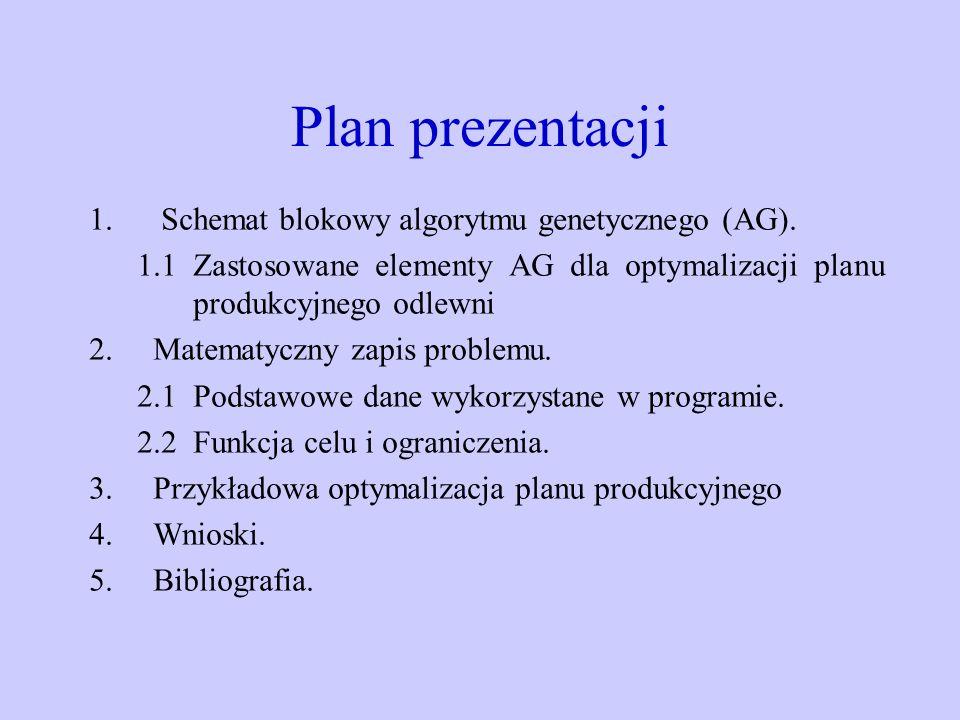Plan prezentacji Schemat blokowy algorytmu genetycznego (AG).